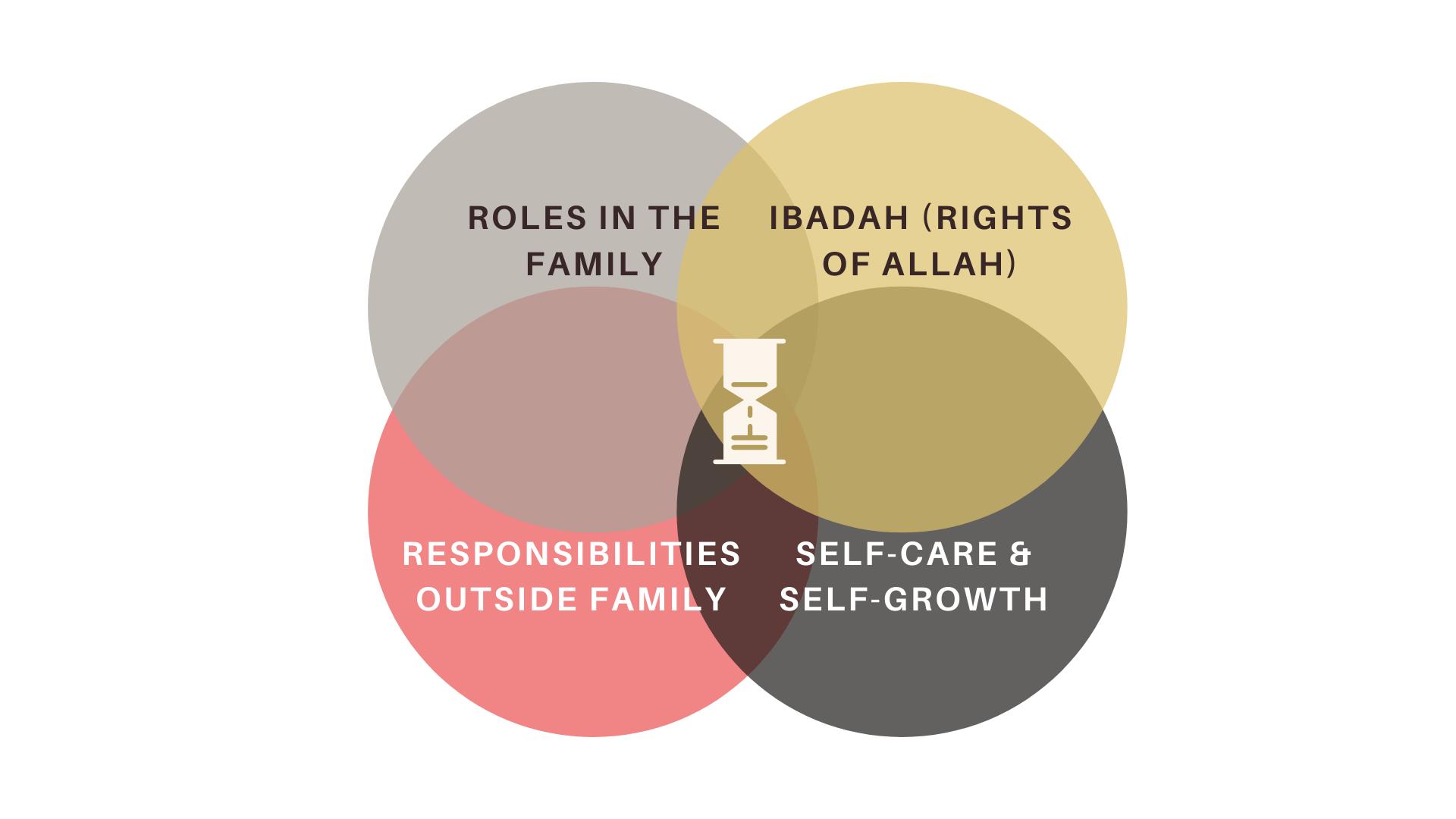 balance deen with career